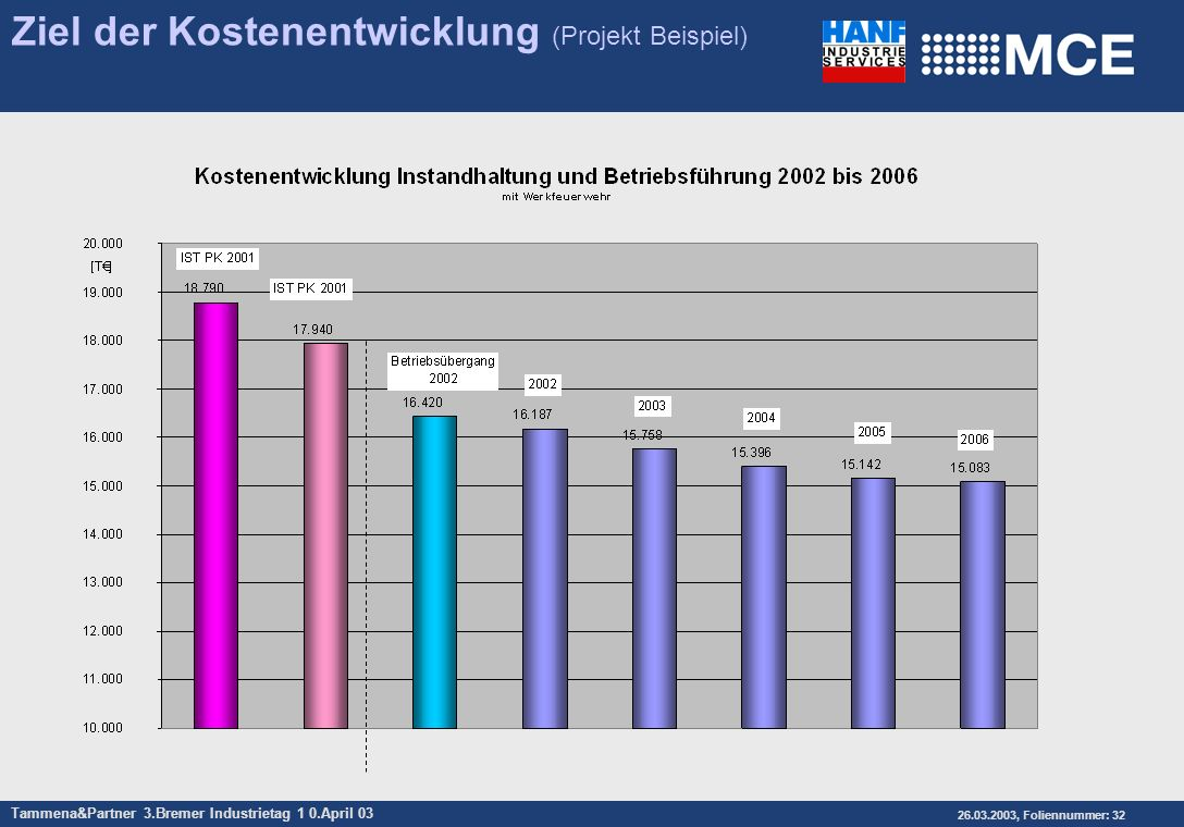 Tammena&Partner 3.Bremer Industrietag 1 0.April 03 26.03.2003, Foliennummer: 32 Ziel der Kostenentwicklung (Projekt Beispiel)