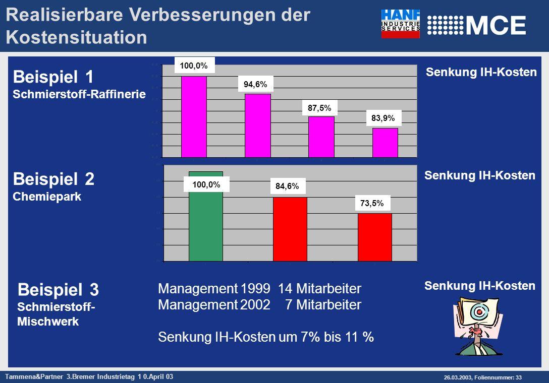 Tammena&Partner 3.Bremer Industrietag 1 0.April 03 26.03.2003, Foliennummer: 33 Realisierbare Verbesserungen der Kostensituation Beispiel 1 Schmiersto
