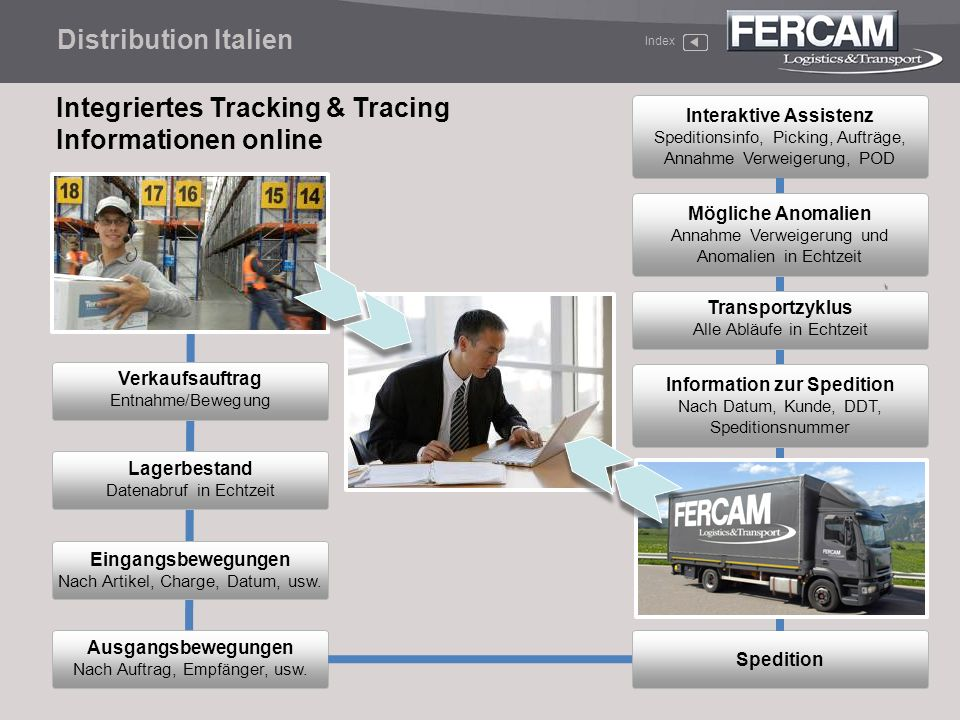 Integriertes Tracking & Tracing Informationen online Ausgangsbewegungen Nach Auftrag, E mpfä nger, usw. Interaktive Assistenz Speditionsinfo, Picking,
