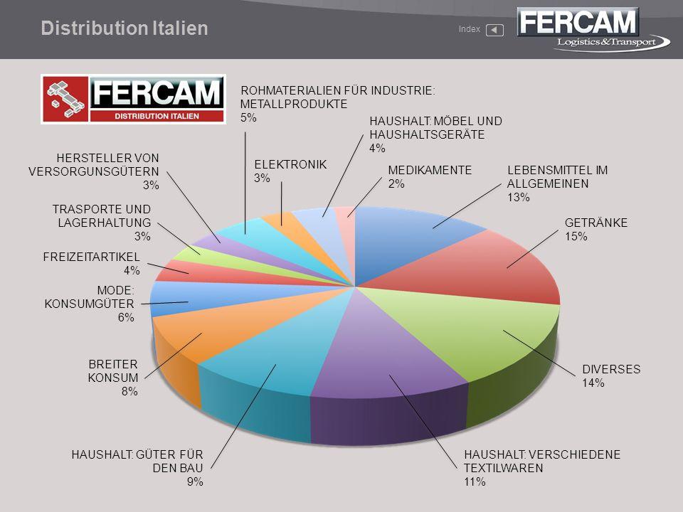Index Distribution Italien LEBENSMITTEL IM ALLGEMEINEN 13% GETRÄNKE 15% DIVERSES 14% HAUSHALT: VERSCHIEDENE TEXTILWAREN 11% BREITER KONSUM 8% MODE: KO