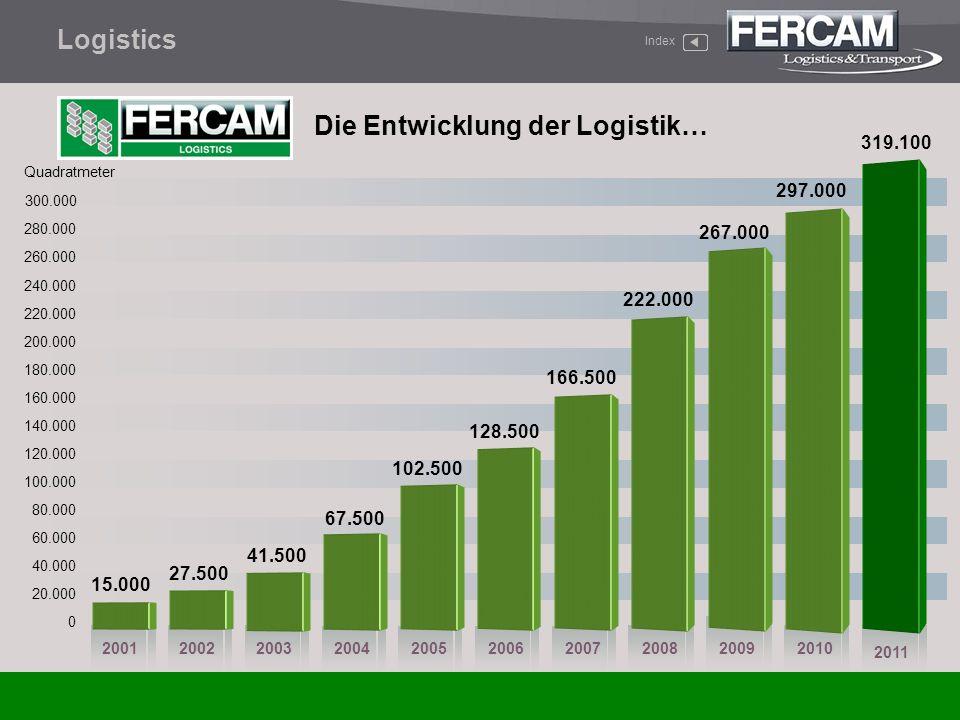 Die Entwicklung der Logistik… Index Logistics Quadratmeter 0 20.000 40.000 60.000 80.000 100.000 120.000 200520012002200320042006 160.000 15.000 2007