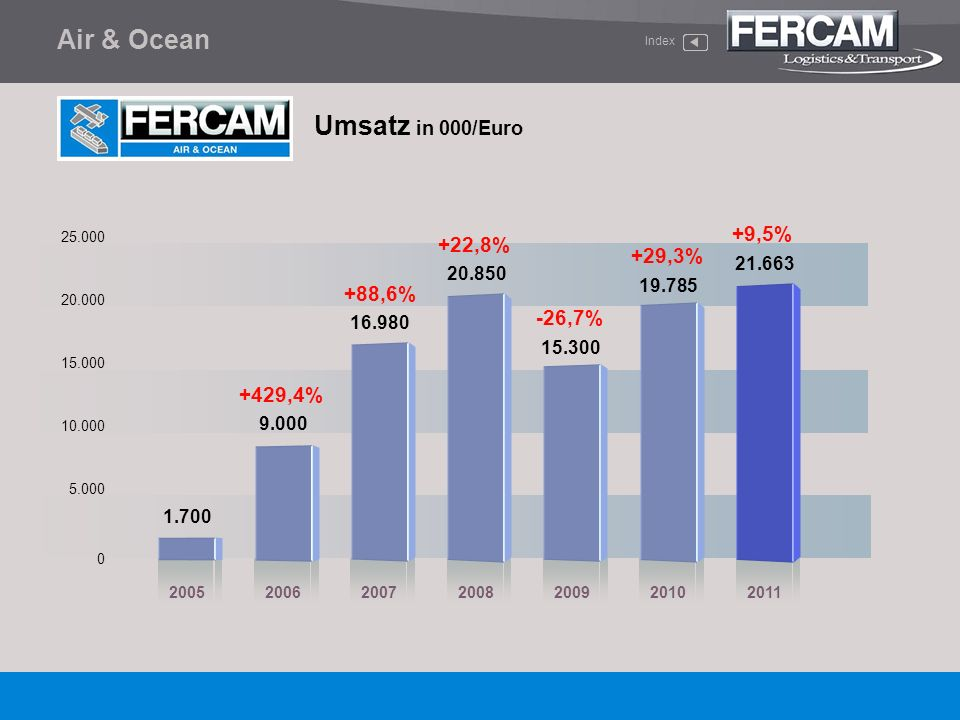 Air & Ocean Umsatz in 000/Euro Index 0 5.000 25.000 20.000 15.000 10.000 20052006200720082009 1.700 +22,8% +88,6% 9.000 16.980 20.850 +429,4% 15.300 -
