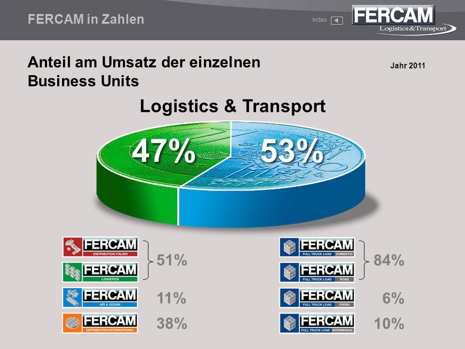 Anteil am Umsatz der einzelnen Business Units Jahr 2011 FERCAM in Zahlen Index 47% 53% Logistics & Transport 51% 11% 38% 10% 6% 84%