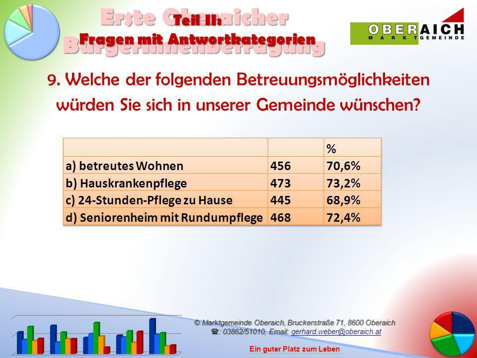 © Marktgemeinde Oberaich, Bruckerstraße 71, 8600 Oberaich : 03862/51010, Email: © Marktgemeinde Oberaich, Bruckerstraße 71, 8600 Oberaich : 03862/51010, Email: gerhard.weber@oberaich.atgerhard.weber@oberaich.at Ein guter Platz zum Leben Erste Oberaicher BürgerInnenbefragung Teil II: Fragen mit Antwortkategorien 9.
