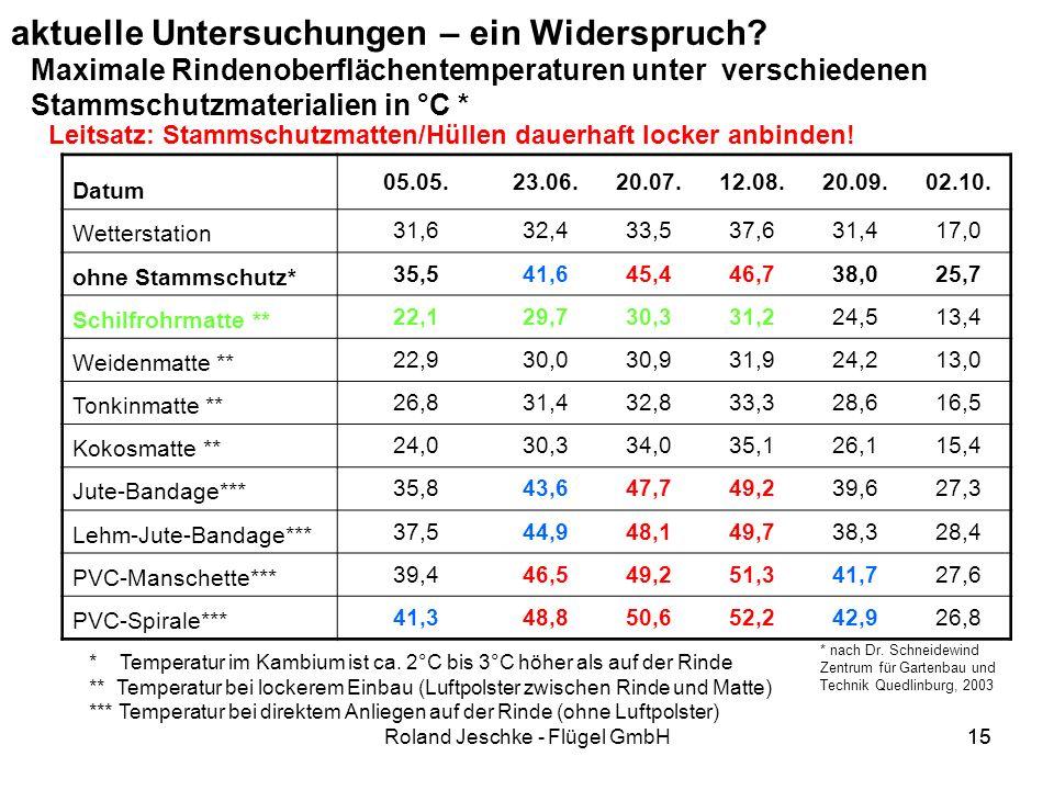 15Roland Jeschke - Flügel GmbH15 aktuelle Untersuchungen – ein Widerspruch.