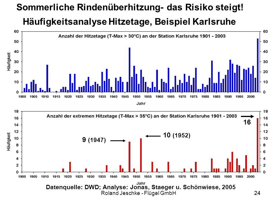 24Roland Jeschke - Flügel GmbH24 Häufigkeitsanalyse Hitzetage, Beispiel Karlsruhe Hitzetage, Beispiel Karlsruhe 16 10 (1952) 9 (1947) Datenquelle: DWD; Analyse: Jonas, Staeger u.