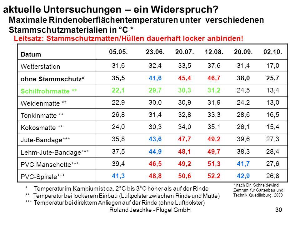 30Roland Jeschke - Flügel GmbH30 aktuelle Untersuchungen – ein Widerspruch.