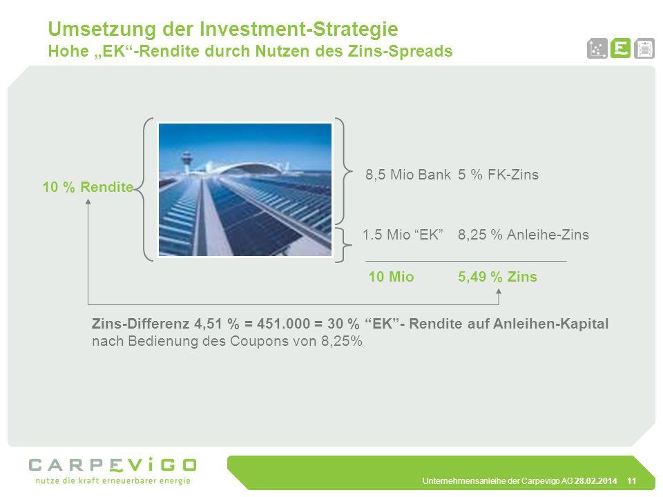 Unternehmensanleihe der Carpevigo AG 28.02.201411 Umsetzung der Investment-Strategie Hohe EK-Rendite durch Nutzen des Zins-Spreads 8,5 Mio Bank 1.5 Mi