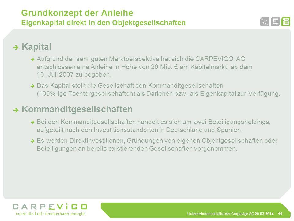 Unternehmensanleihe der Carpevigo AG 28.02.201419 Grundkonzept der Anleihe Eigenkapital direkt in den Objektgesellschaften Kapital Aufgrund der sehr g