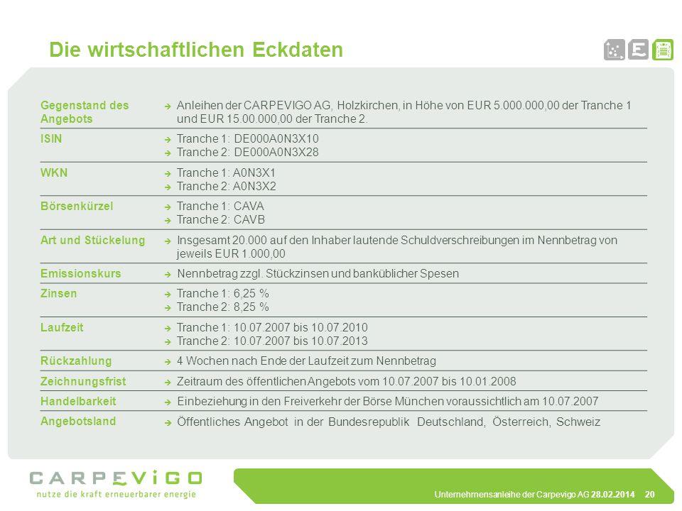 Unternehmensanleihe der Carpevigo AG 28.02.201420 Die wirtschaftlichen Eckdaten Gegenstand des Angebots Anleihen der CARPEVIGO AG, Holzkirchen, in Höh