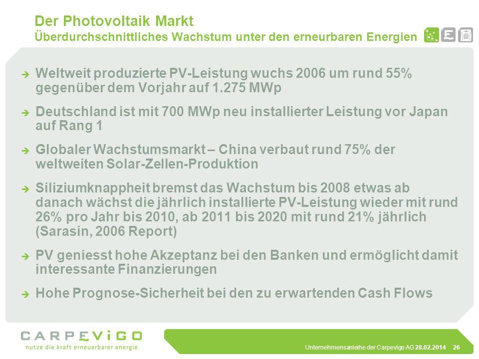 Unternehmensanleihe der Carpevigo AG 28.02.201426 Der Photovoltaik Markt Überdurchschnittliches Wachstum unter den erneurbaren Energien Weltweit produ