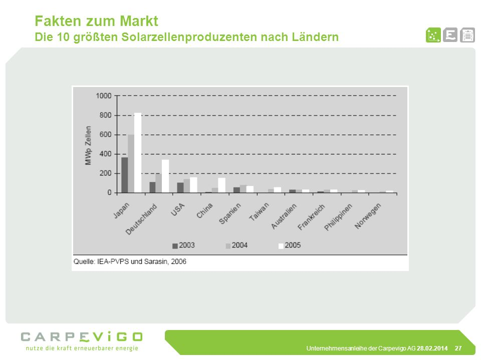 Unternehmensanleihe der Carpevigo AG 28.02.201427 Fakten zum Markt Die 10 größten Solarzellenproduzenten nach Ländern