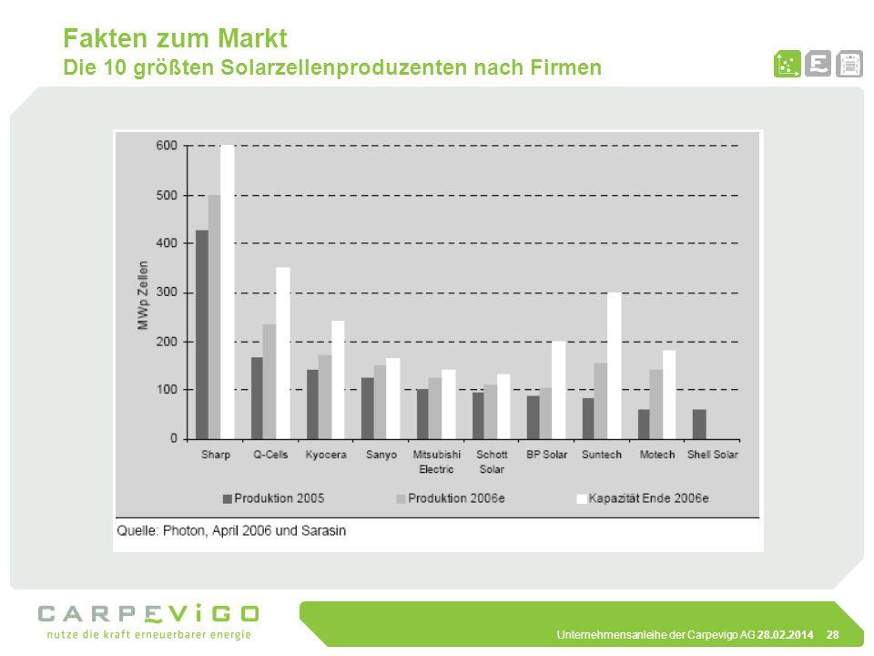Unternehmensanleihe der Carpevigo AG 28.02.201428 Fakten zum Markt Die 10 größten Solarzellenproduzenten nach Firmen