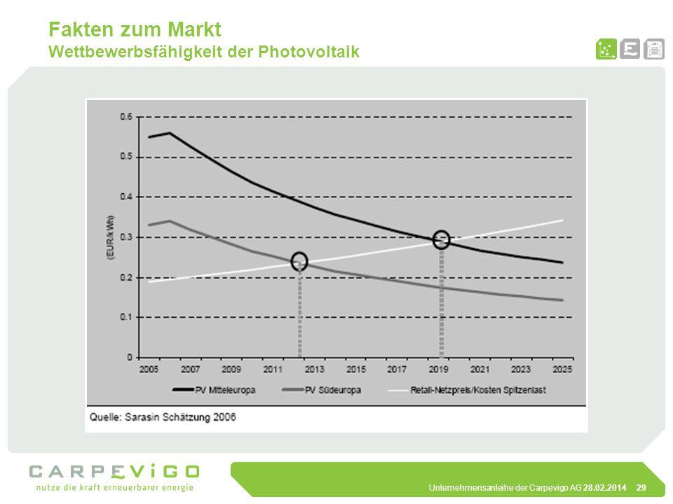 Unternehmensanleihe der Carpevigo AG 28.02.201429 Fakten zum Markt Wettbewerbsfähigkeit der Photovoltaik