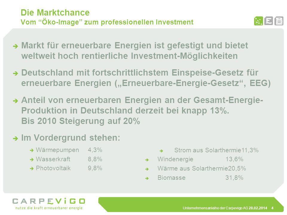 Unternehmensanleihe der Carpevigo AG 28.02.20145 Förderpolitik in Deutschland Klare gesetzliche Vorgaben und langfristige Sicherheit Erneuerbare Energie Gesetz (EEG) 6,5% Preisreduktion jährlich auf der Basis 2007 von a) Freifläche – 0,38 C/kW b) Dachflächen – 0,49 C/kW 20 Jahre Laufzeit Abnahmeverpflichtung der Versorgungsunternehmen Real Decrecto 661/2007 (PFER-Plan de Fomento de las Energias Renovables, 1999) 35 Jahre Laufzeit Abnahmeverpflichtung der Versorgungsunternehmen