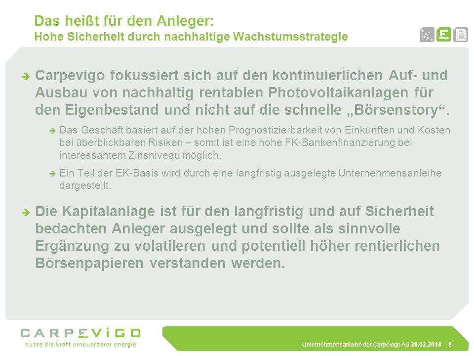 Unternehmensanleihe der Carpevigo AG 28.02.201419 Grundkonzept der Anleihe Eigenkapital direkt in den Objektgesellschaften Kapital Aufgrund der sehr guten Marktperspektive hat sich die CARPEVIGO AG entschlossen eine Anleihe in Höhe von 20 Mio.
