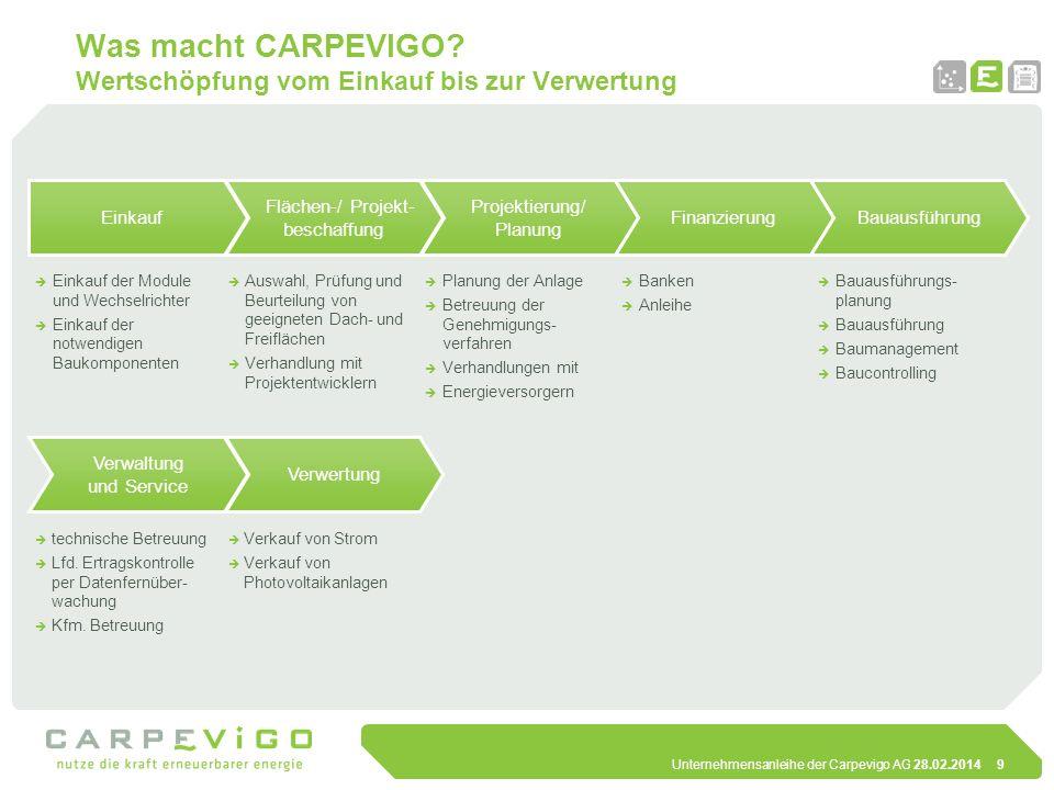Unternehmensanleihe der Carpevigo AG 28.02.20149 Was macht CARPEVIGO? Wertschöpfung vom Einkauf bis zur Verwertung Einkauf der Module und Wechselricht