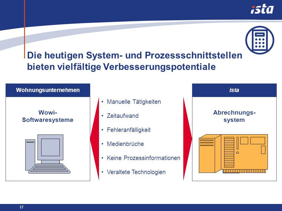 17 Die heutigen System- und Prozessschnittstellen bieten vielfältige Verbesserungspotentiale Wowi- Softwaresysteme Abrechnungs- system Manuelle Tätigk