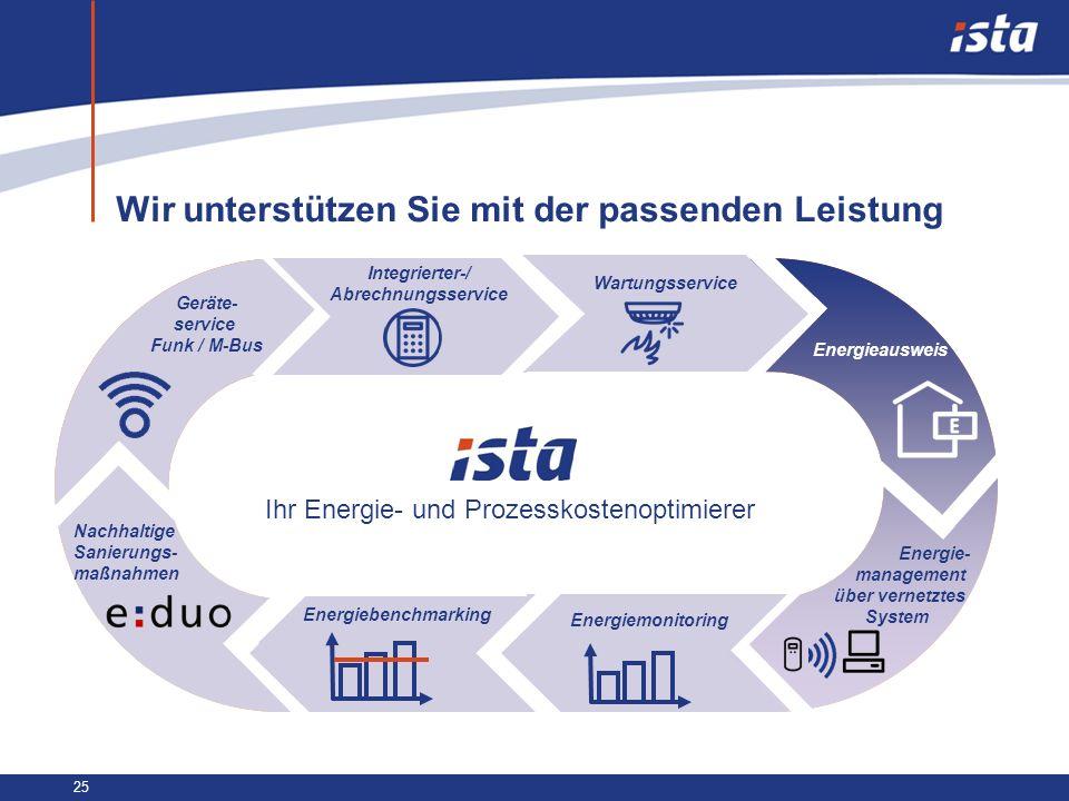 25 Wir unterstützen Sie mit der passenden Leistung Geräte- service Funk / M-Bus Integrierter-/ Abrechnungsservice Wartungsservice Energieausweis Energ