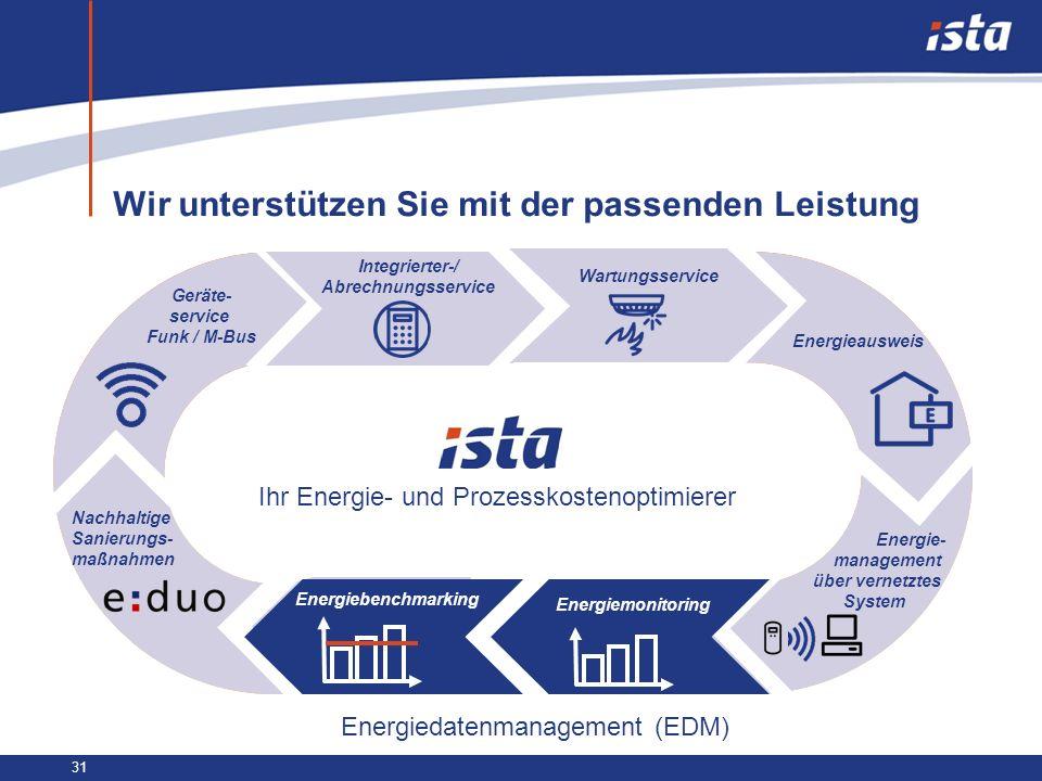 31 Wir unterstützen Sie mit der passenden Leistung Geräte- service Funk / M-Bus Integrierter-/ Abrechnungsservice Wartungsservice Energieausweis Energ
