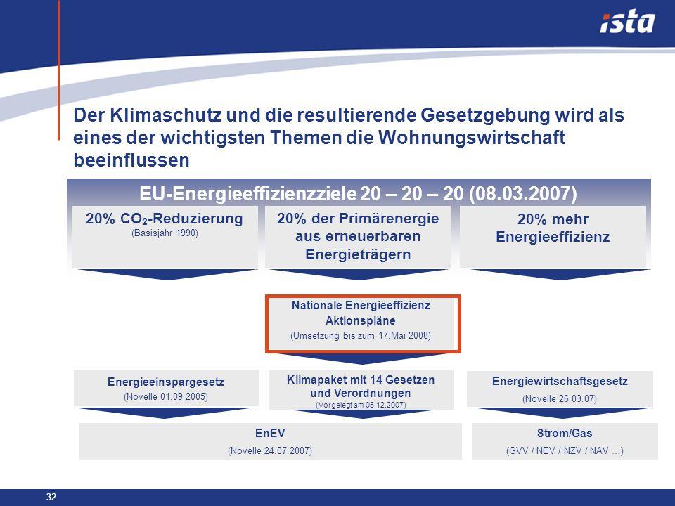 32 EU-Energieeffizienzziele 20 – 20 – 20 (08.03.2007) 20% CO 2 -Reduzierung (Basisjahr 1990) 20% der Primärenergie aus erneuerbaren Energieträgern 20%