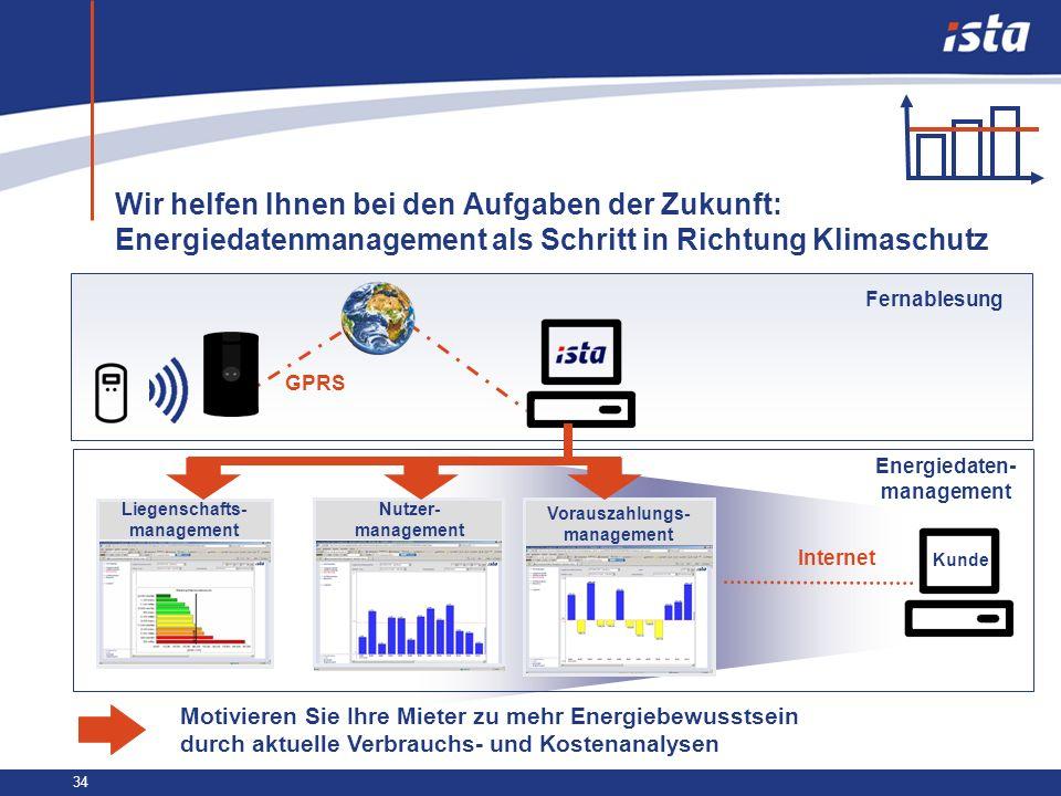 34 Wir helfen Ihnen bei den Aufgaben der Zukunft: Energiedatenmanagement als Schritt in Richtung Klimaschutz GPRS Kunde Liegenschafts- management Nutz