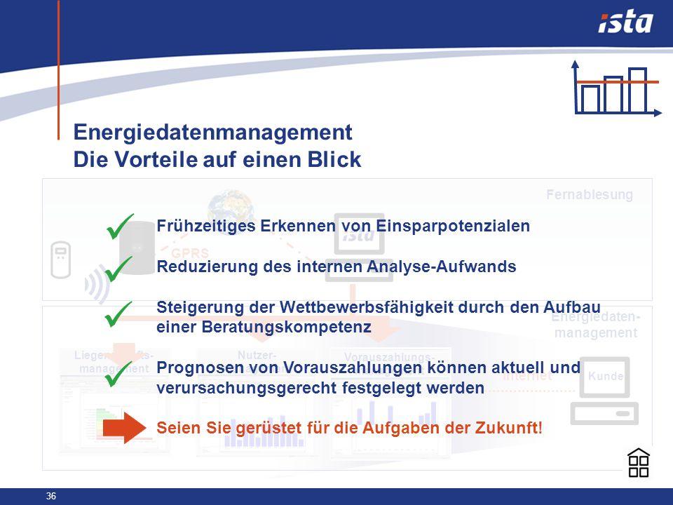 36 Energiedatenmanagement Die Vorteile auf einen Blick GPRS Kunde Liegenschafts- management Nutzer- management Vorauszahlungs- management Internet Fer