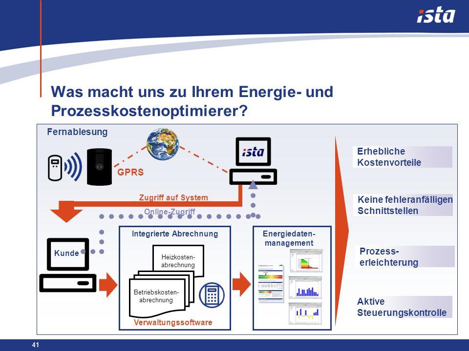 41 Was macht uns zu Ihrem Energie- und Prozesskostenoptimierer? Energiedaten- management GPRS Fernablesung Kunde Zugriff auf System Verwaltungssoftwar