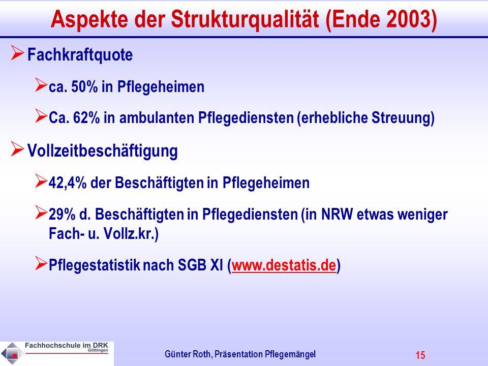15 Günter Roth, Präsentation Pflegemängel Aspekte der Strukturqualität (Ende 2003) Fachkraftquote ca.