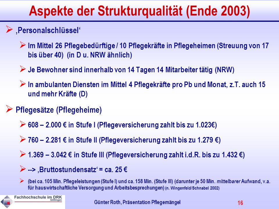 16 Günter Roth, Präsentation Pflegemängel Aspekte der Strukturqualität (Ende 2003) Personalschlüssel Im Mittel 26 Pflegebedürftige / 10 Pflegekräfte in Pflegeheimen (Streuung von 17 bis über 40) (in D u.