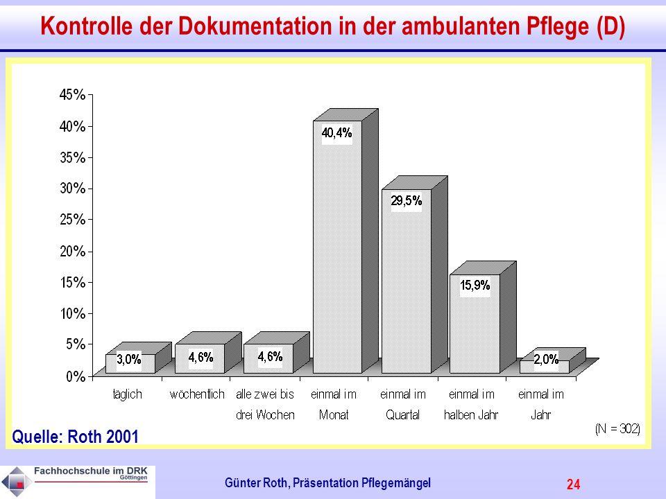 24 Günter Roth, Präsentation Pflegemängel Kontrolle der Dokumentation in der ambulanten Pflege (D) Quelle: Roth 2001
