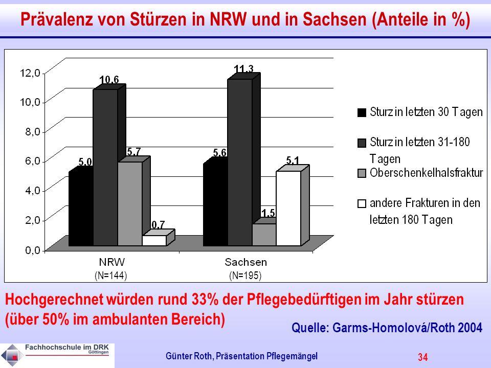 34 Günter Roth, Präsentation Pflegemängel Prävalenz von Stürzen in NRW und in Sachsen (Anteile in %) Hochgerechnet würden rund 33% der Pflegebedürftigen im Jahr stürzen (über 50% im ambulanten Bereich) (N=195)(N=144) Quelle: Garms-Homolová/Roth 2004