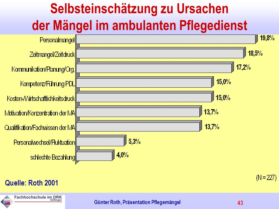 43 Günter Roth, Präsentation Pflegemängel Selbsteinschätzung zu Ursachen der Mängel im ambulanten Pflegedienst Quelle: Roth 2001