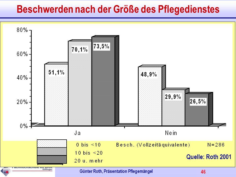 46 Günter Roth, Präsentation Pflegemängel Beschwerden nach der Größe des Pflegedienstes Quelle: Roth 2001