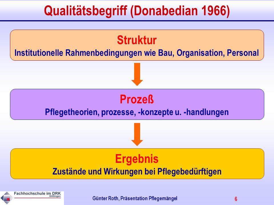 6 Günter Roth, Präsentation Pflegemängel Qualitätsbegriff (Donabedian 1966) Struktur Institutionelle Rahmenbedingungen wie Bau, Organisation, Personal Prozeß Pflegetheorien, prozesse, -konzepte u.