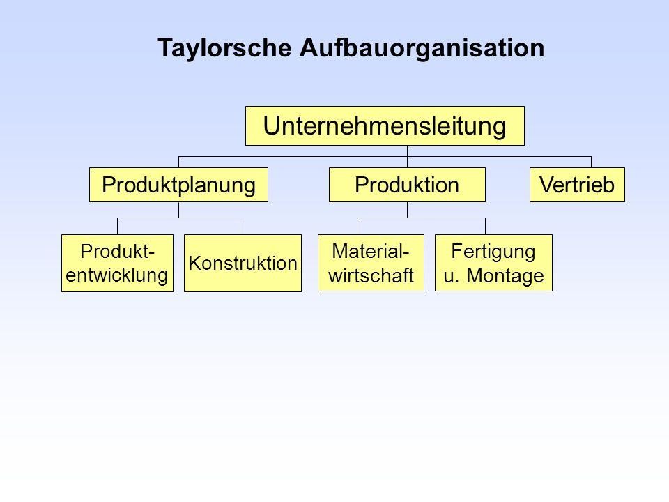 Taylorsche Aufbauorganisation ProduktionProduktplanungVertrieb Unternehmensleitung Produkt- entwicklung Konstruktion Material- wirtschaft Fertigung u.