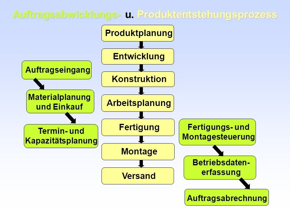 Auftragsabwicklungs- u. Produktentstehungsprozess Produktplanung Entwicklung Konstruktion Arbeitsplanung Fertigung Montage Versand Auftragseingang Mat