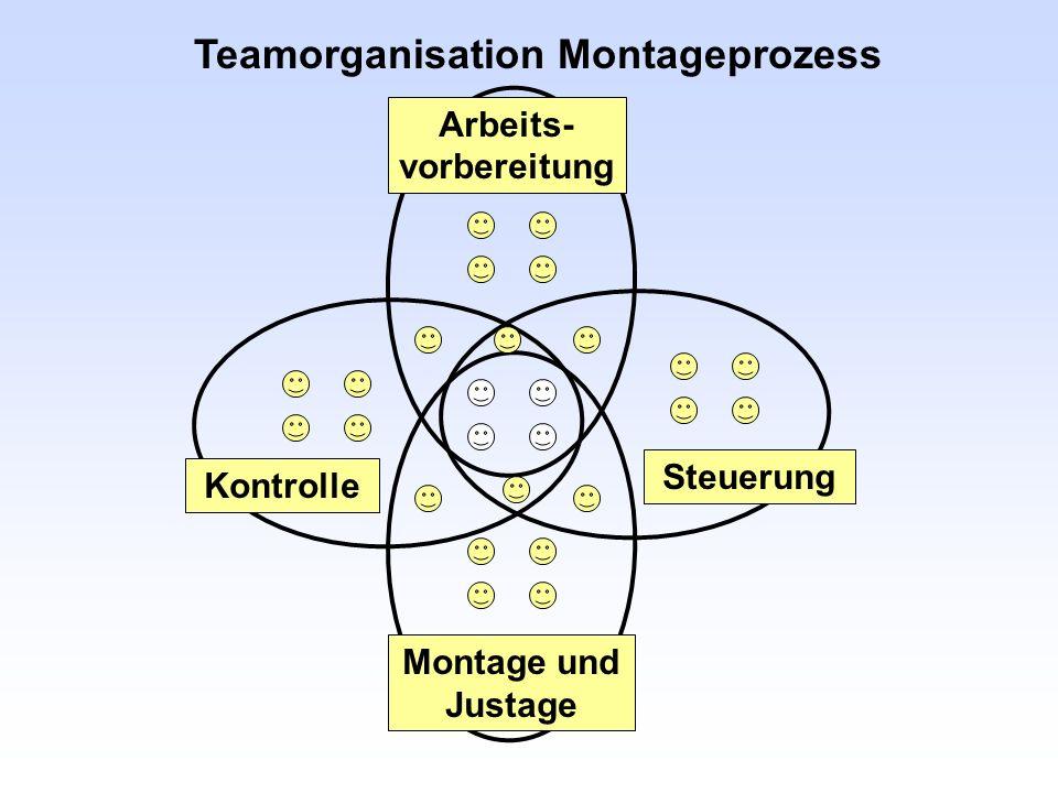 Teamorganisation Montageprozess Arbeits- vorbereitung Montage und Justage Kontrolle Steuerung