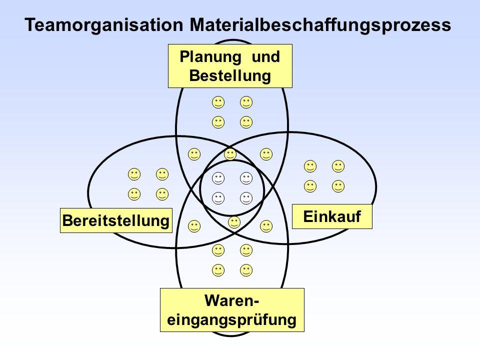 Teamorganisation Materialbeschaffungsprozess Planung und Bestellung Waren- eingangsprüfung Bereitstellung Einkauf