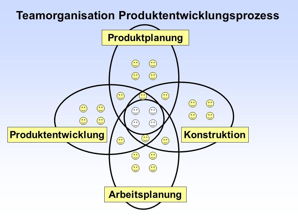 Teamorganisation Produktentwicklungsprozess Produktplanung Arbeitsplanung ProduktentwicklungKonstruktion