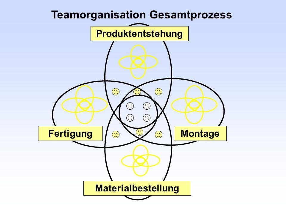 Teamorganisation Gesamtprozess Produktentstehung Materialbestellung FertigungMontage