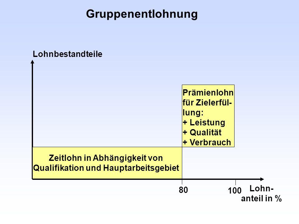 Gruppenentlohnung Lohn- anteil in % 80 100 Zeitlohn in Abhängigkeit von Qualifikation und Hauptarbeitsgebiet Prämienlohn für Zielerfül- lung: + Leistu