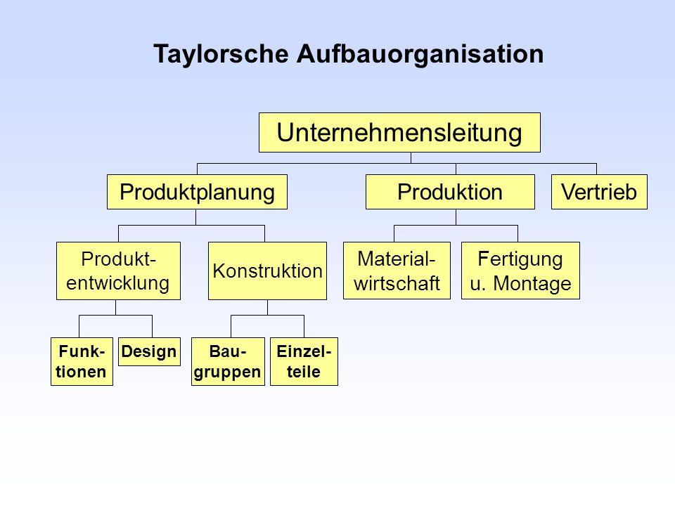 Taylorsche Aufbauorganisation ProduktionVertrieb Unternehmensleitung Material- wirtschaft Fertigung u. Montage Funk- tionen DesignBau- gruppen Einzel-