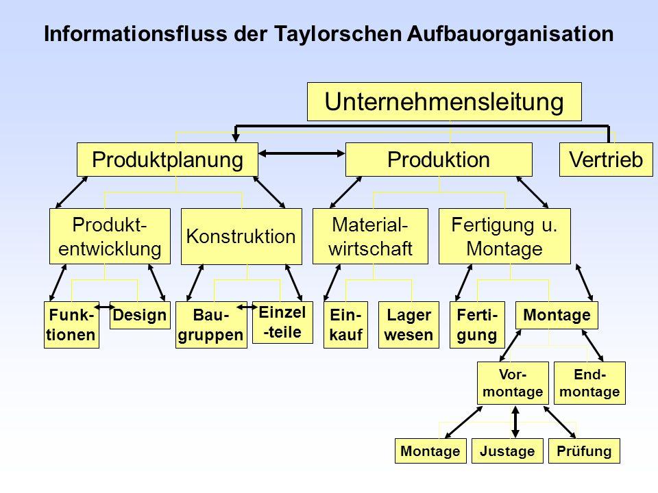 ProduktionProduktplanungVertrieb Unternehmensleitung Produkt- entwicklung Konstruktion Material- wirtschaft Fertigung u. Montage Funk- tionen DesignBa