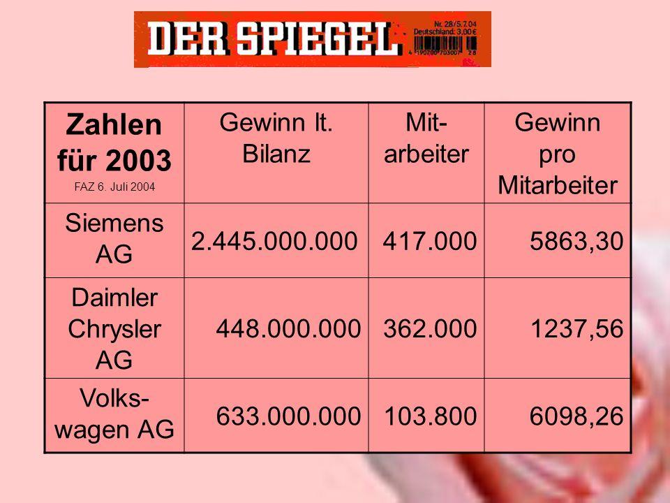 Zahlen für 2003 FAZ 6. Juli 2004 Gewinn lt. Bilanz Mit- arbeiter Gewinn pro Mitarbeiter Siemens AG 2.445.000.000417.0005863,30 Daimler Chrysler AG 448