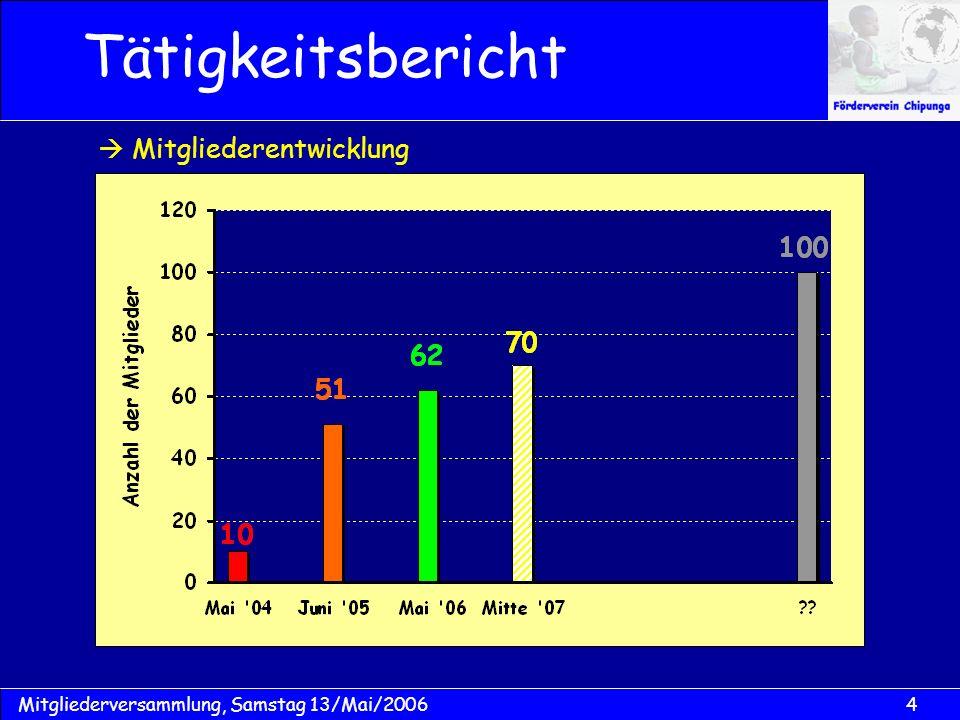 4Mitgliederversammlung, Samstag 13/Mai/2006 Mitgliederentwicklung Tätigkeitsbericht