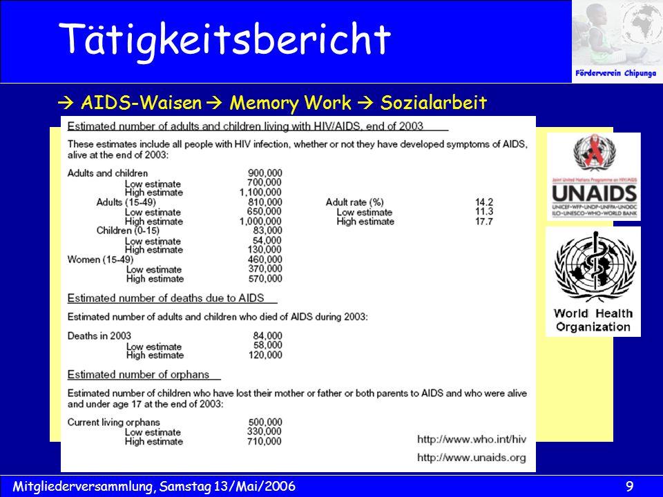 9Mitgliederversammlung, Samstag 13/Mai/2006 Tätigkeitsbericht AIDS-Waisen Memory Work Sozialarbeit