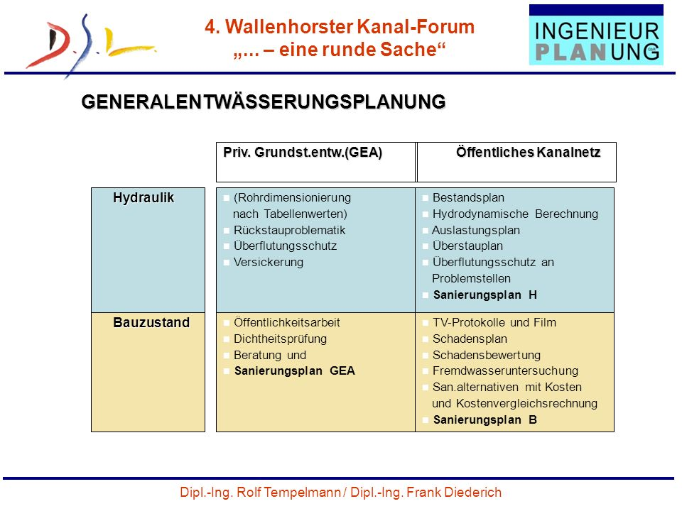 Dipl.-Ing. Rolf Tempelmann / Dipl.-Ing. Frank Diederich 4. Wallenhorster Kanal-Forum... – eine runde Sache 23 GENERALENTWÄSSERUNGSPLANUNG Priv. Grunds