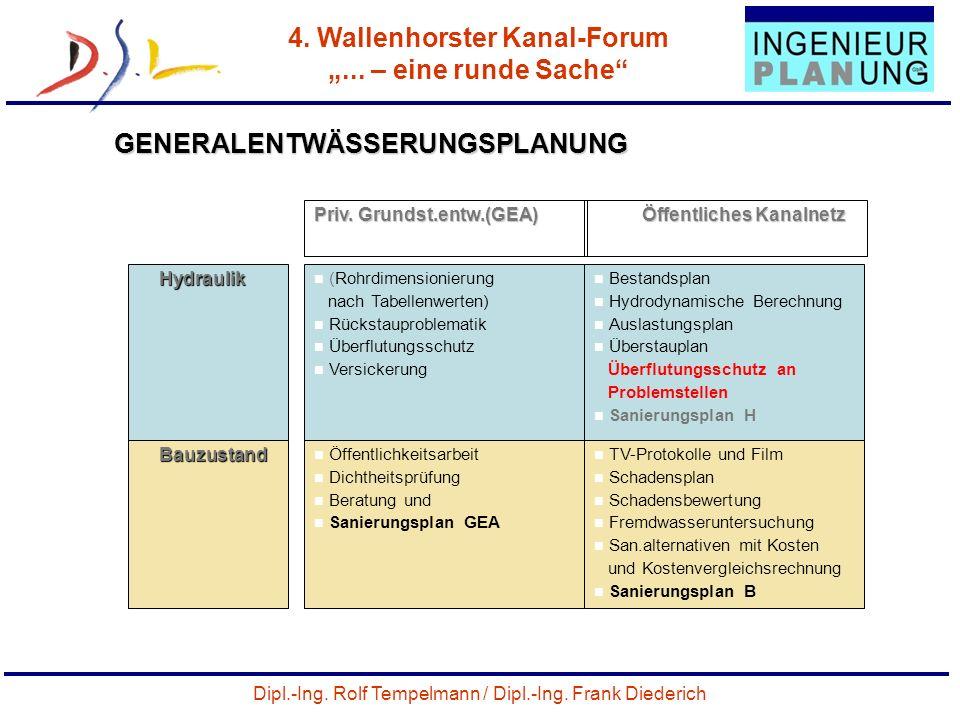 Dipl.-Ing. Rolf Tempelmann / Dipl.-Ing. Frank Diederich 4. Wallenhorster Kanal-Forum... – eine runde Sache 30 GENERALENTWÄSSERUNGSPLANUNG Priv. Grunds