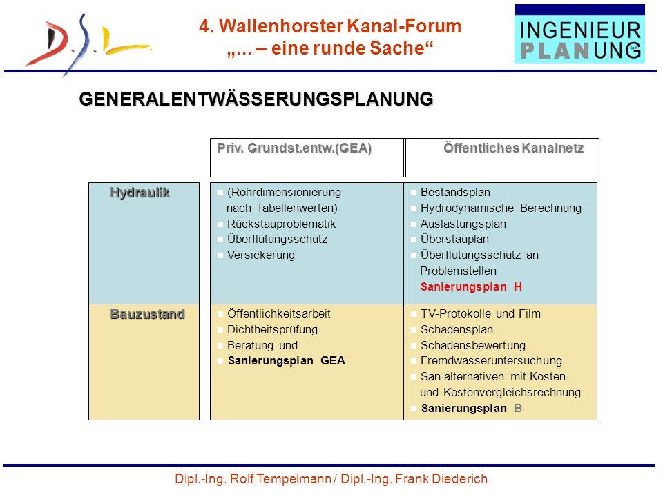 Dipl.-Ing. Rolf Tempelmann / Dipl.-Ing. Frank Diederich 4. Wallenhorster Kanal-Forum... – eine runde Sache 32 GENERALENTWÄSSERUNGSPLANUNG Priv. Grunds